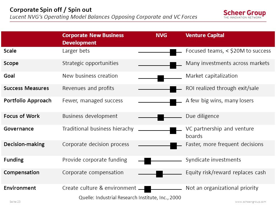 Corporate Spin off / Spin out Lucent NVG's Operating Model Balances Opposing Corporate and VC Forces