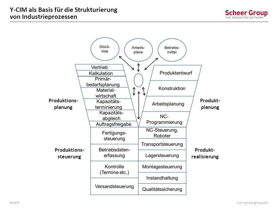 Y-CIM als Basis für die Strukturierung von Industrieprozessen