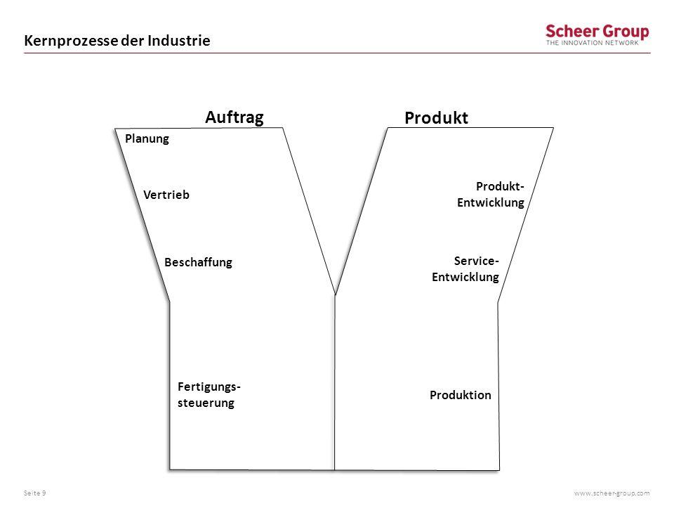 Kernprozesse der Industrie