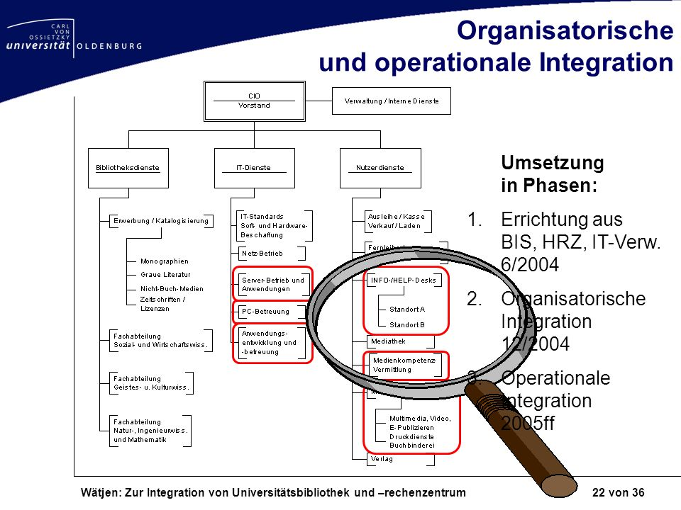 Organisatorische und operationale Integration