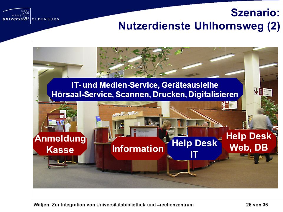 Szenario: Nutzerdienste Uhlhornsweg (2)