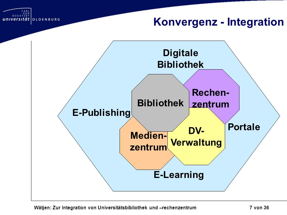 Konvergenz - Integration