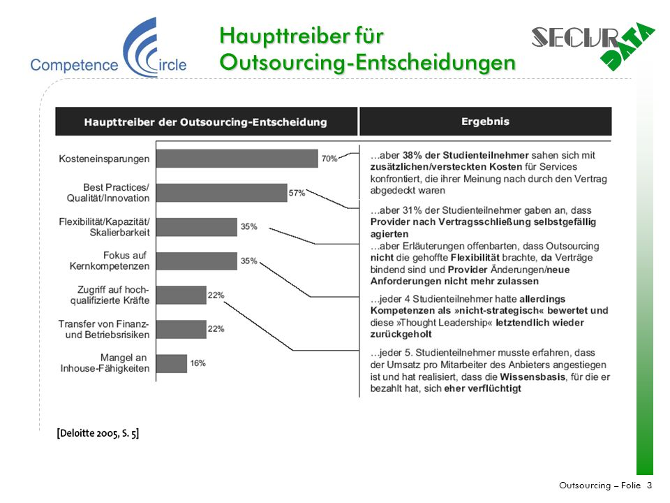 Haupttreiber für Outsourcing-Entscheidungen
