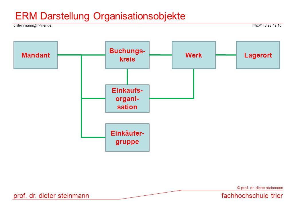 ERM Darstellung Organisationsobjekte