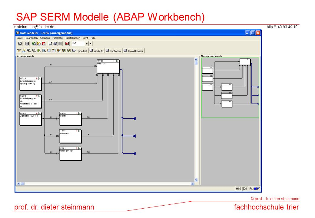 SAP SERM Modelle (ABAP Workbench)