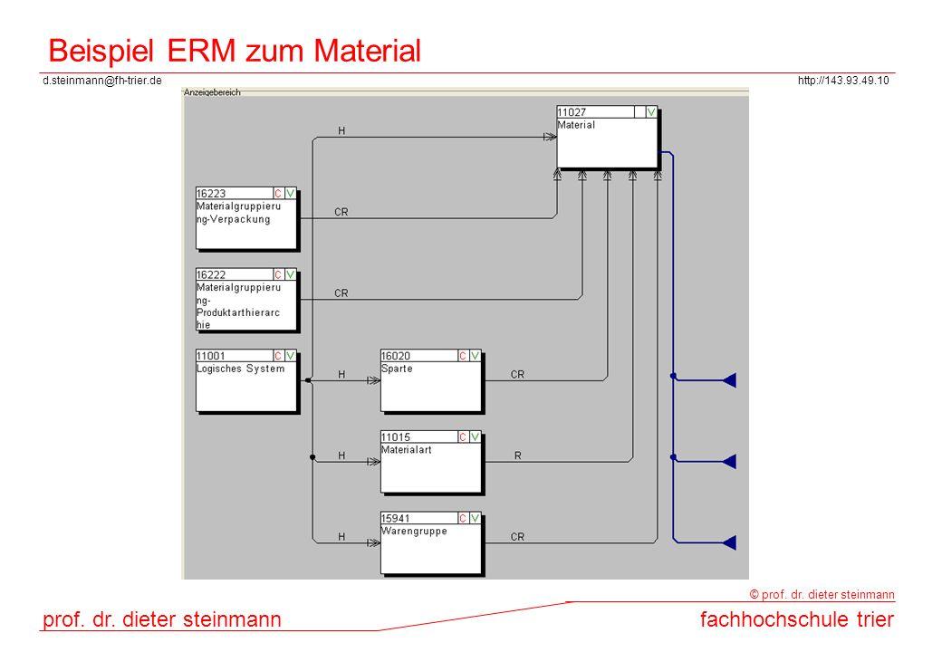 Beispiel ERM zum Material