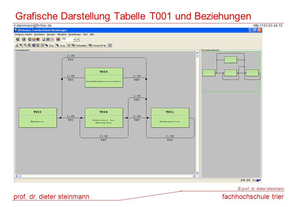 Grafische Darstellung Tabelle T001 und Beziehungen