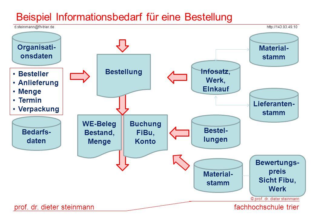 Beispiel Informationsbedarf für eine Bestellung
