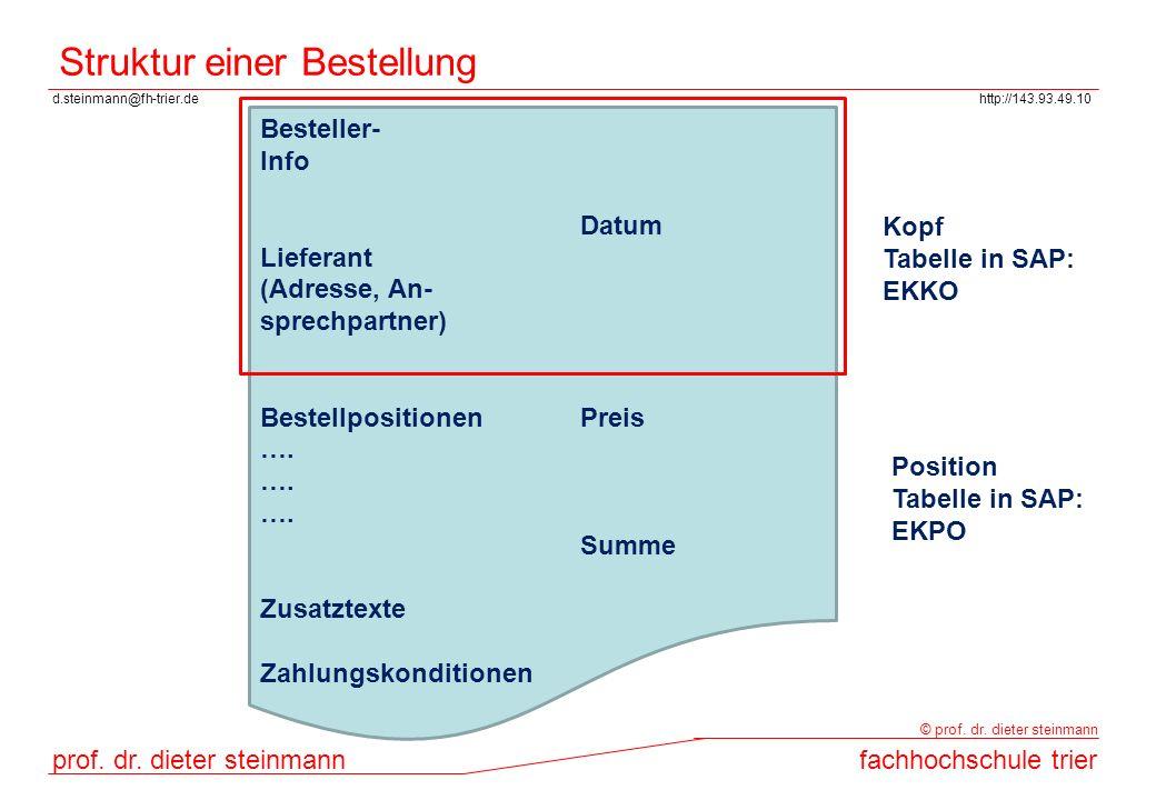 Struktur einer Bestellung
