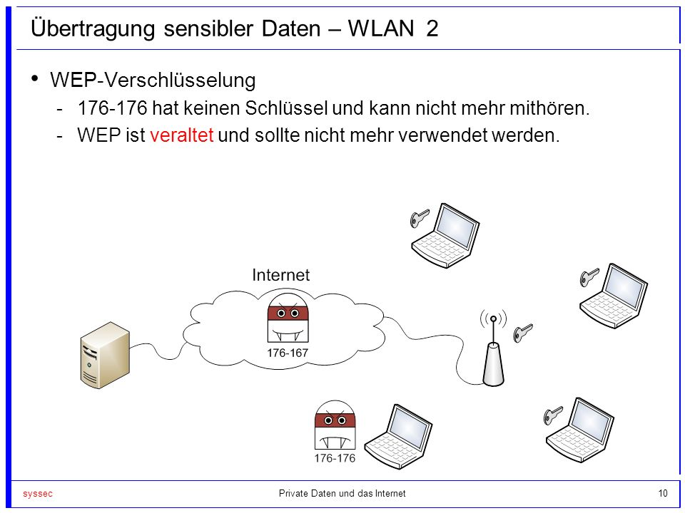 Übertragung sensibler Daten – WLAN 2
