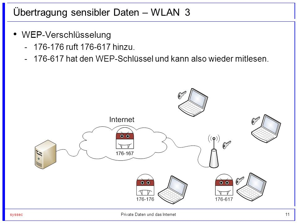 Übertragung sensibler Daten – WLAN 3