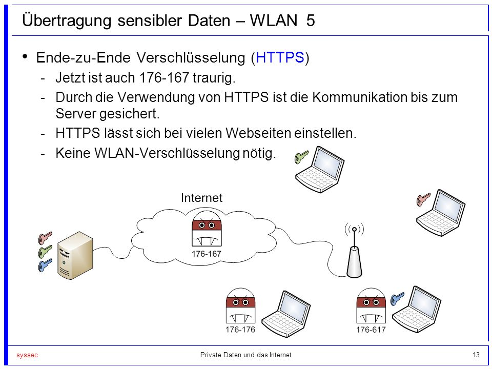 Übertragung sensibler Daten – WLAN 5