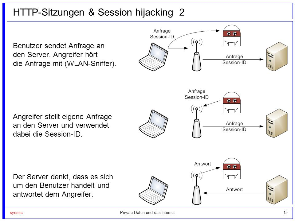 HTTP-Sitzungen & Session hijacking 2