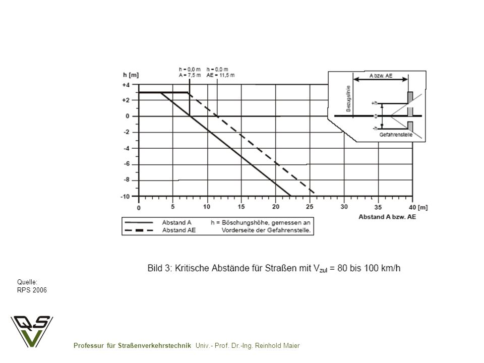 Quelle: RPS 2006 Professur für Straßenverkehrstechnik Univ.- Prof. Dr.-Ing. Reinhold Maier
