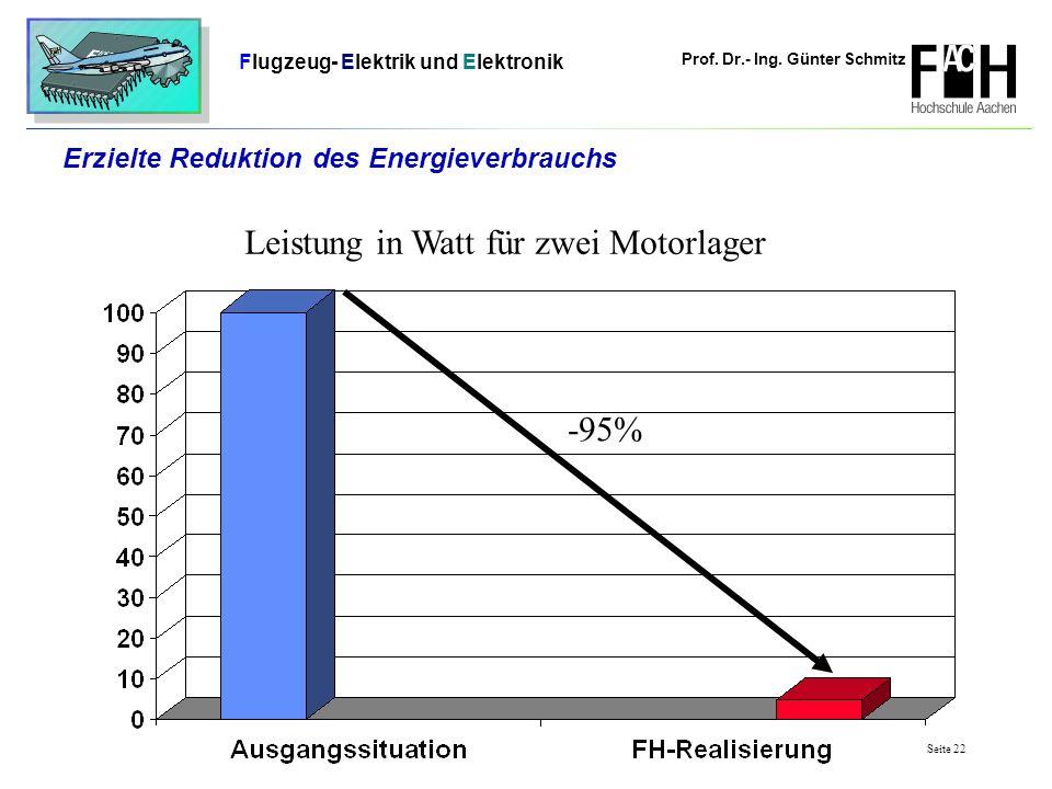 Erzielte Reduktion des Energieverbrauchs