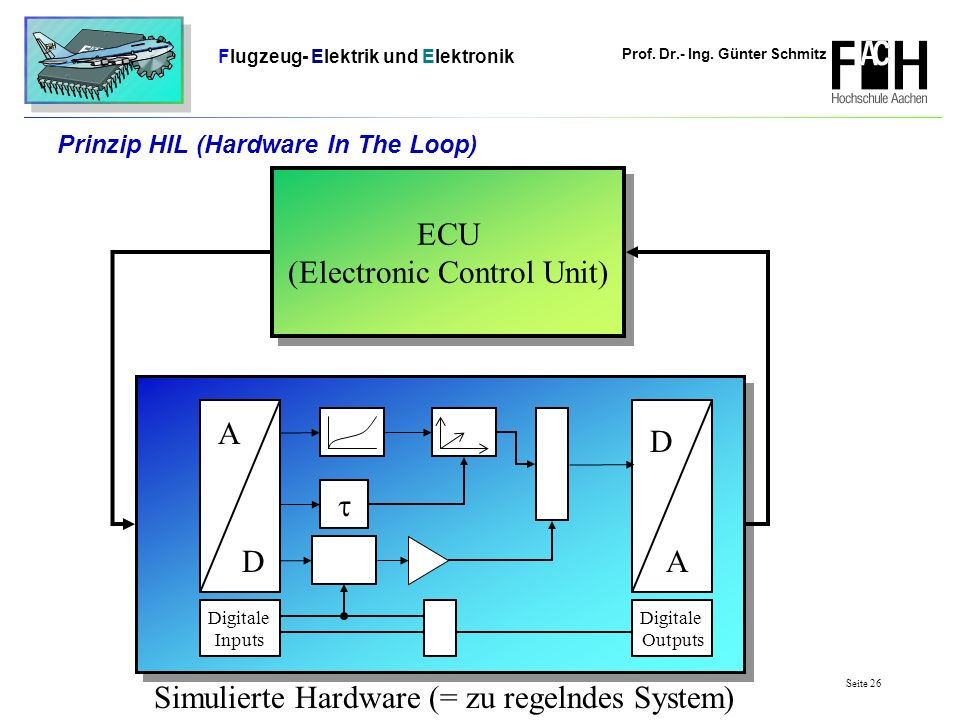 Prinzip HIL (Hardware In The Loop)