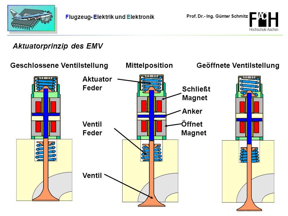 Aktuatorprinzip des EMV