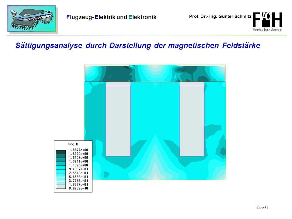 Sättigungsanalyse durch Darstellung der magnetischen Feldstärke