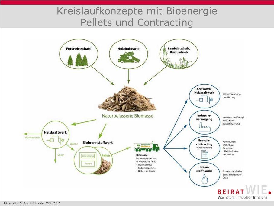 Kreislaufkonzepte mit Bioenergie Pellets und Contracting