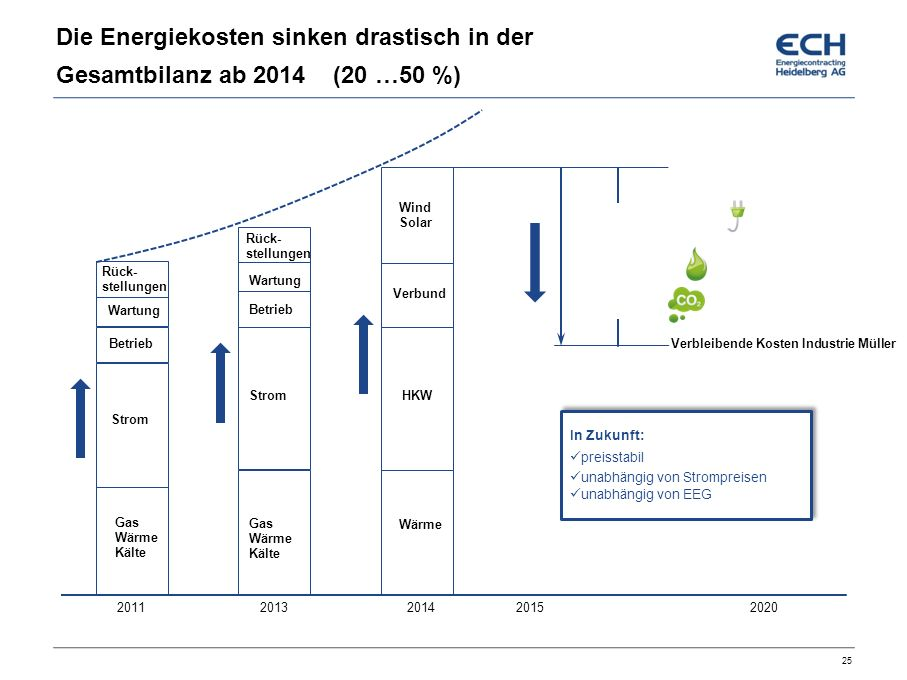 Die Energiekosten sinken drastisch in der Gesamtbilanz ab 2014 (20 …50 %)