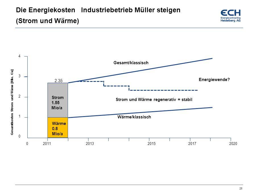 Die Energiekosten Industriebetrieb Müller steigen (Strom und Wärme)