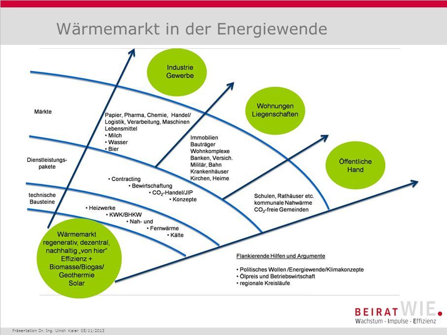 Wärmemarkt in der Energiewende