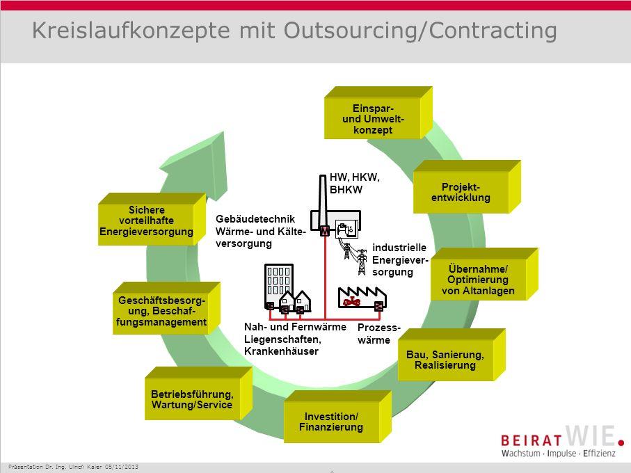Kreislaufkonzepte mit Outsourcing/Contracting