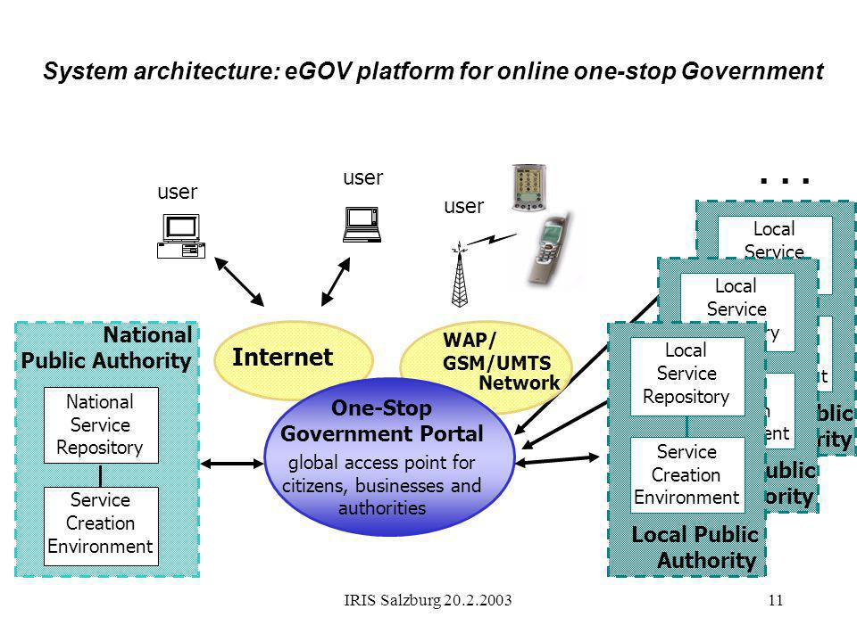 System architecture: eGOV platform for online one-stop Government