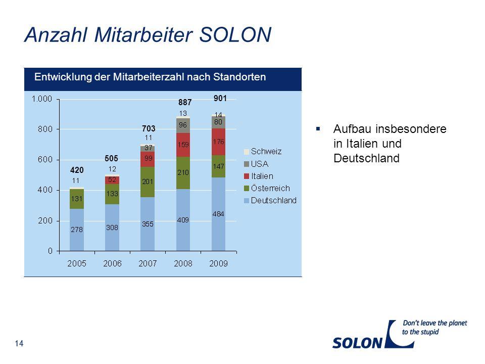 Anzahl Mitarbeiter SOLON