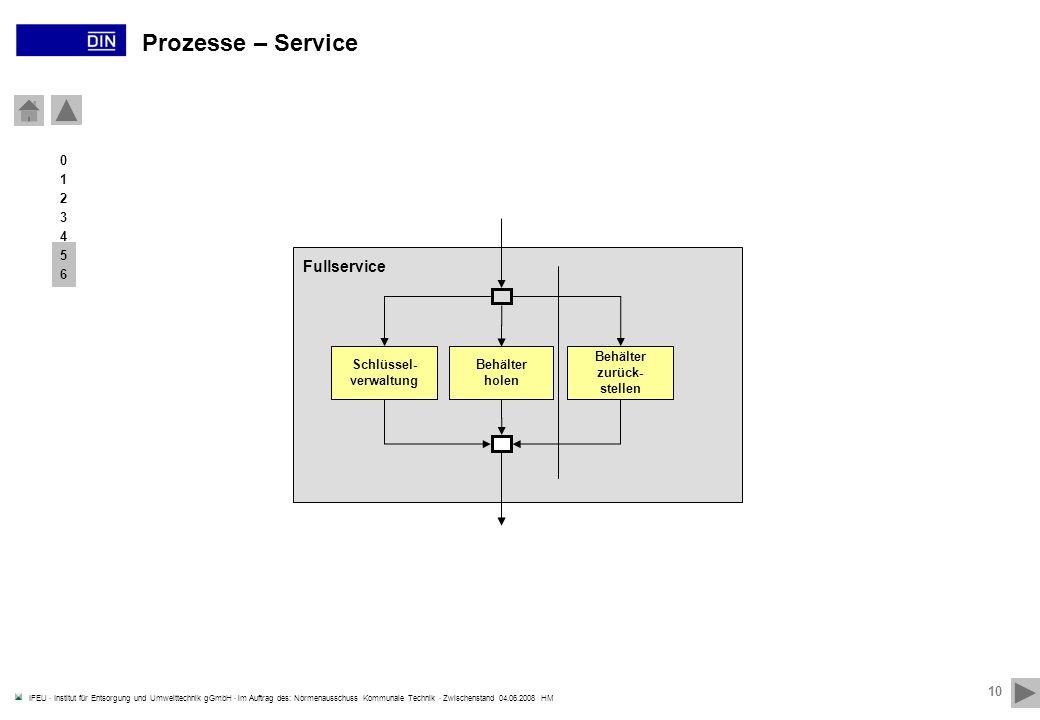 Prozesse – Service Fullservice 31.03.2017 1 2 3 4 5 6 Schlüssel-