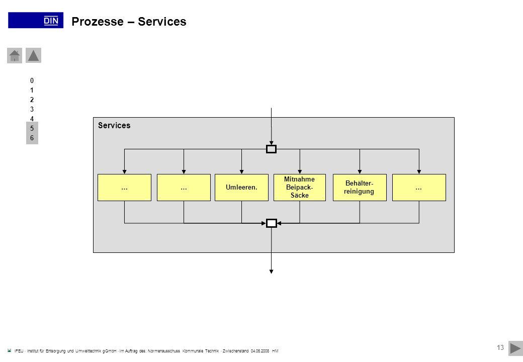 Prozesse – Services Services 31.03.2017 1 2 3 4 5 6 … … Umleeren.