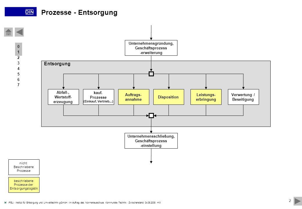 Unternehmensgründung, Unternehmensschließung,