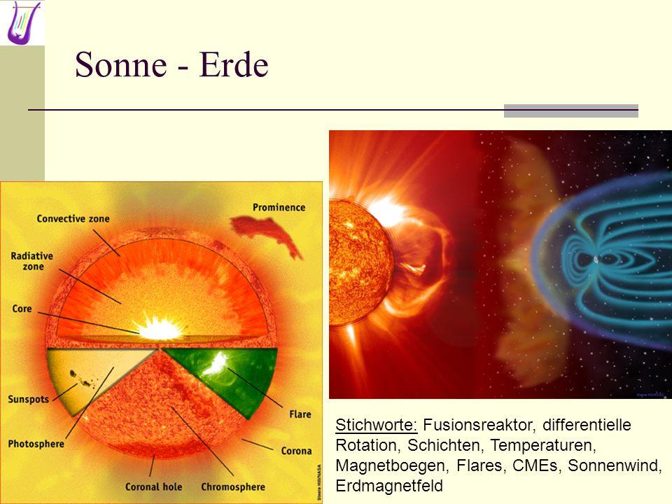 Sonne - Erde Stichworte: Fusionsreaktor, differentielle Rotation, Schichten, Temperaturen, Magnetboegen, Flares, CMEs, Sonnenwind, Erdmagnetfeld.