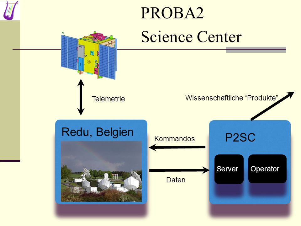 PROBA2 Science Center Redu, Belgien P2SC Telemetrie