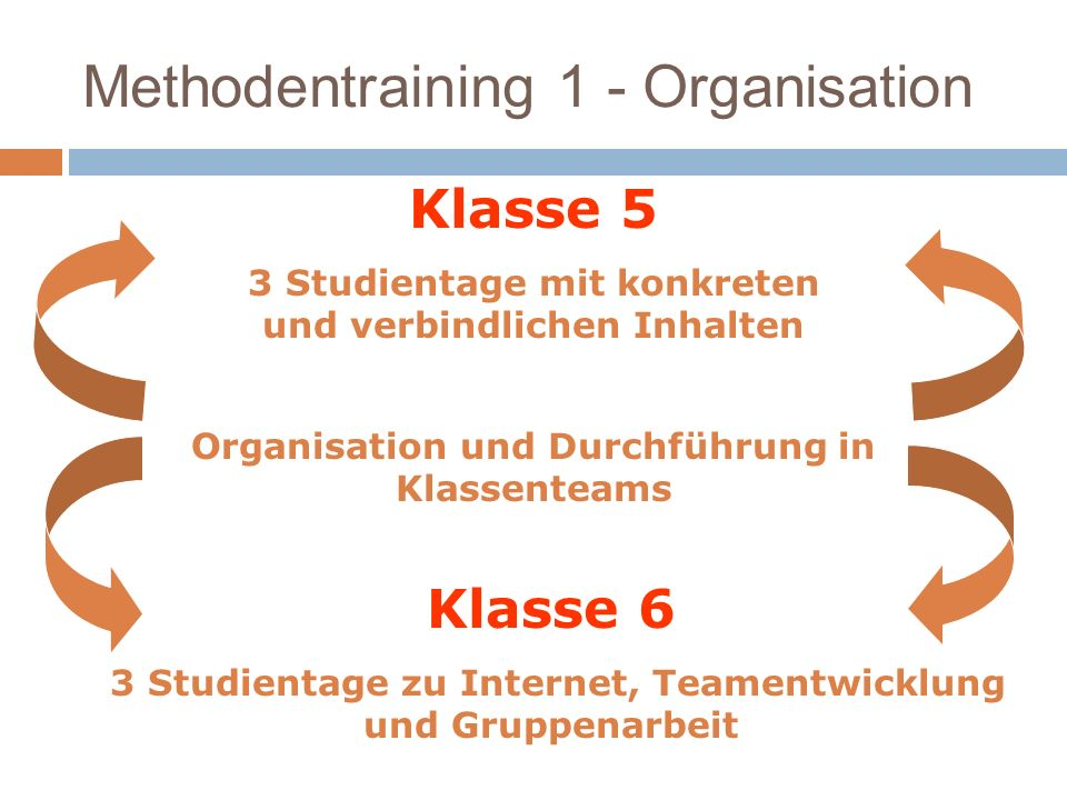 Methodentraining 1 - Organisation