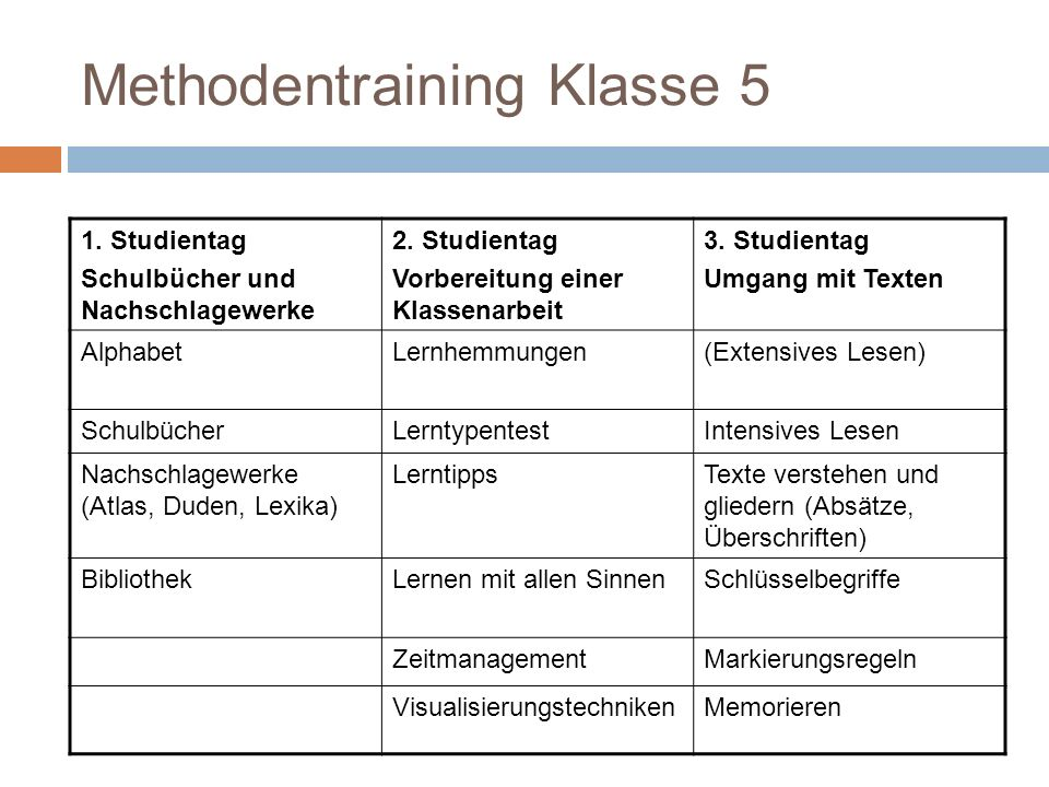 Methodentraining Klasse 5