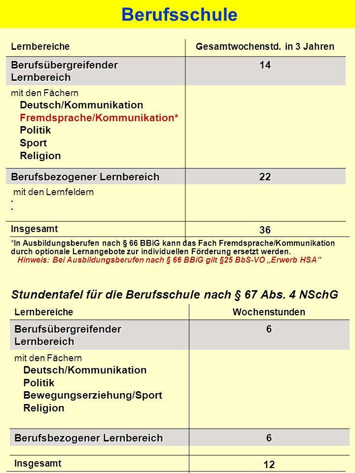 Berufseinstiegsschule (BES)