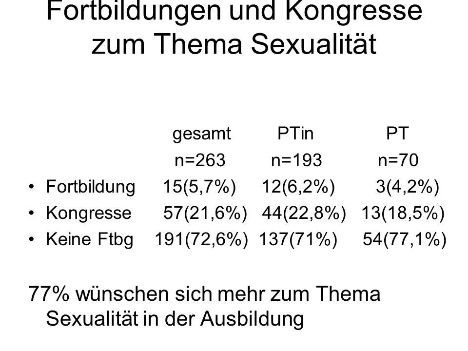 Fortbildungen und Kongresse zum Thema Sexualität