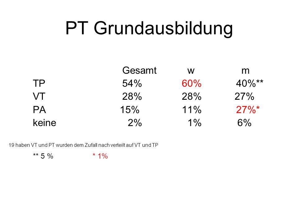 PT Grundausbildung Gesamt w m TP 54% 60% 40%** VT 28% 28% 27%