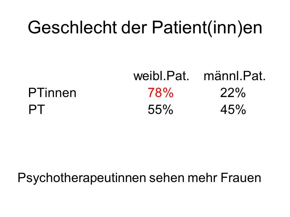 Geschlecht der Patient(inn)en