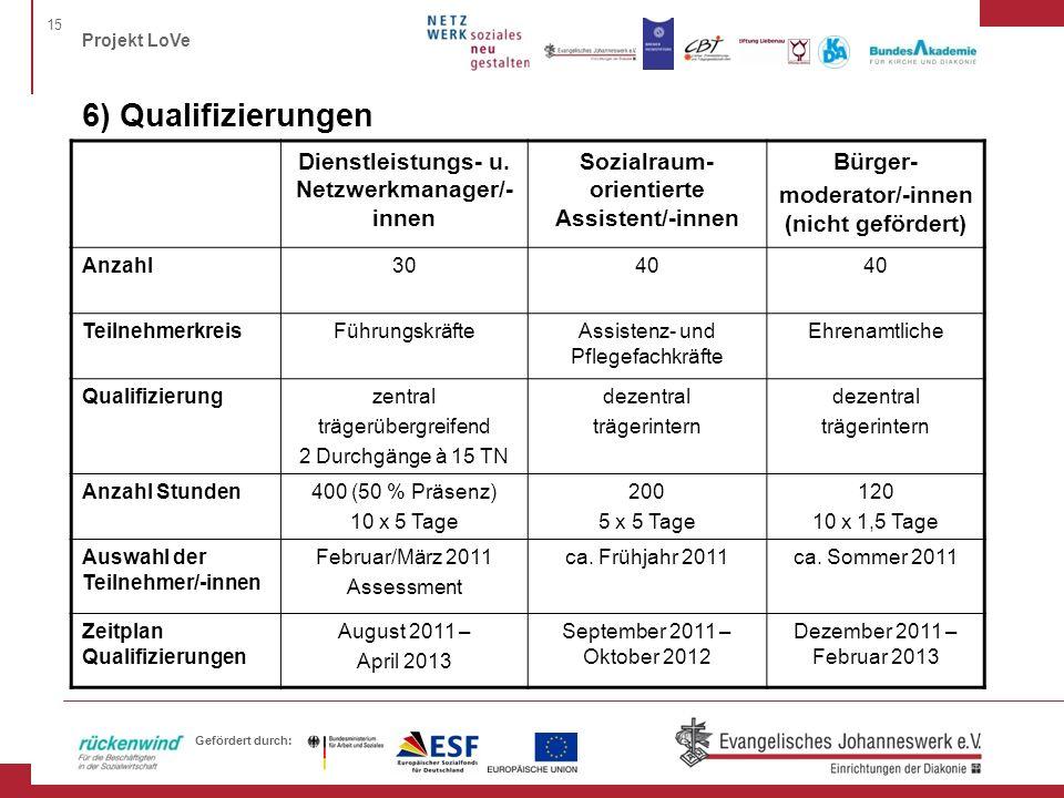 6) Qualifizierungen Dienstleistungs- u. Netzwerkmanager/-innen