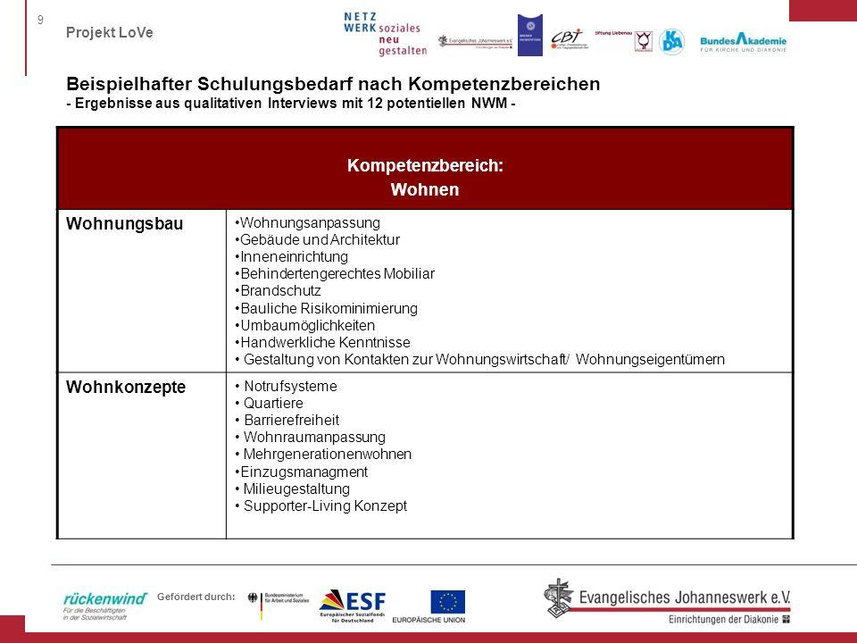 Beispielhafter Schulungsbedarf nach Kompetenzbereichen - Ergebnisse aus qualitativen Interviews mit 12 potentiellen NWM -