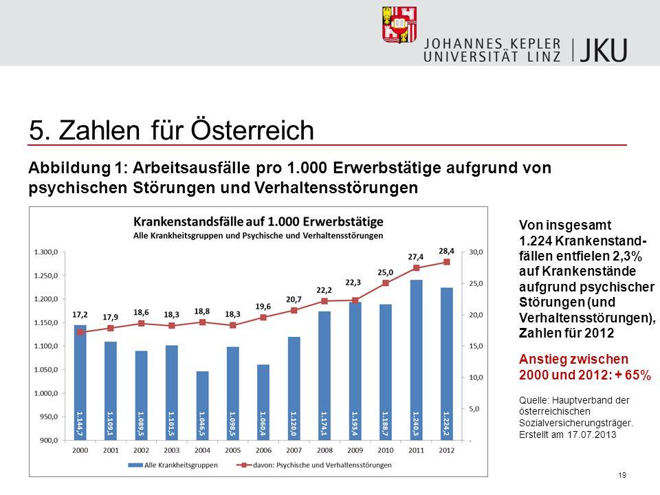 5. Zahlen für Österreich Abbildung 1: Arbeitsausfälle pro 1.000 Erwerbstätige aufgrund von psychischen Störungen und Verhaltensstörungen.