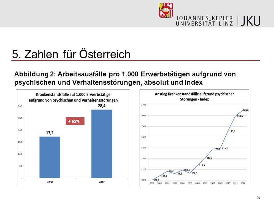 5. Zahlen für Österreich Abbildung 2: Arbeitsausfälle pro 1.000 Erwerbstätigen aufgrund von psychischen und Verhaltensstörungen, absolut und Index.