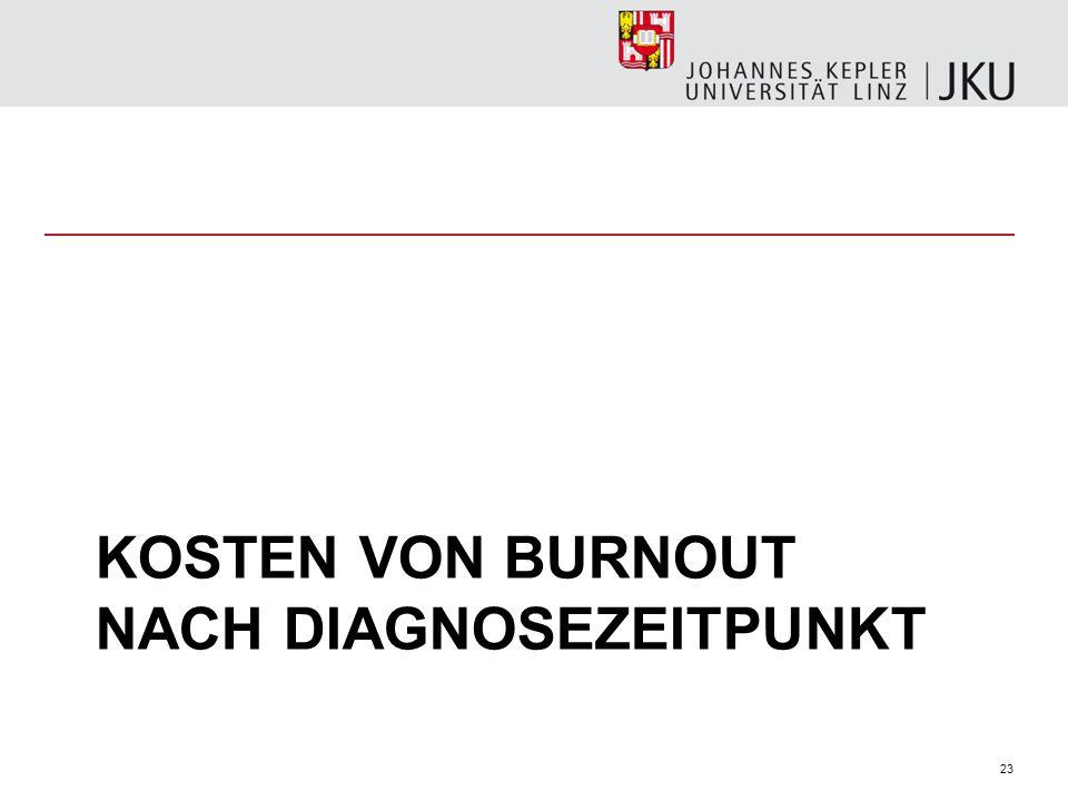 Kosten von Burnout nach diagnosezeitpunkt