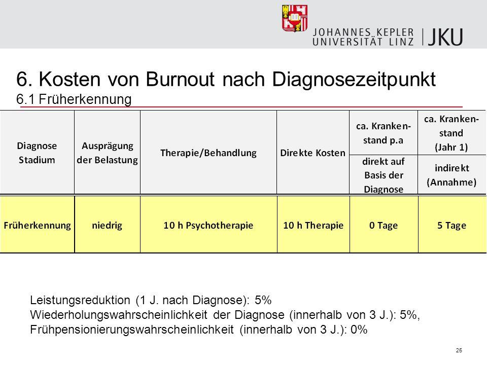 6. Kosten von Burnout nach Diagnosezeitpunkt 6.1 Früherkennung