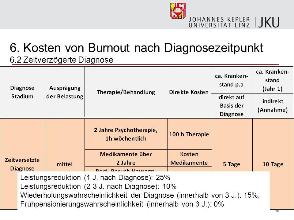 6. Kosten von Burnout nach Diagnosezeitpunkt 6
