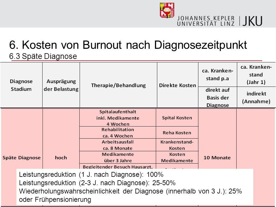 6. Kosten von Burnout nach Diagnosezeitpunkt 6.3 Späte Diagnose