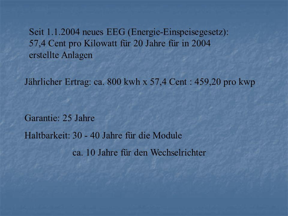 Seit 1.1.2004 neues EEG (Energie-Einspeisegesetz): 57,4 Cent pro Kilowatt für 20 Jahre für in 2004 erstellte Anlagen