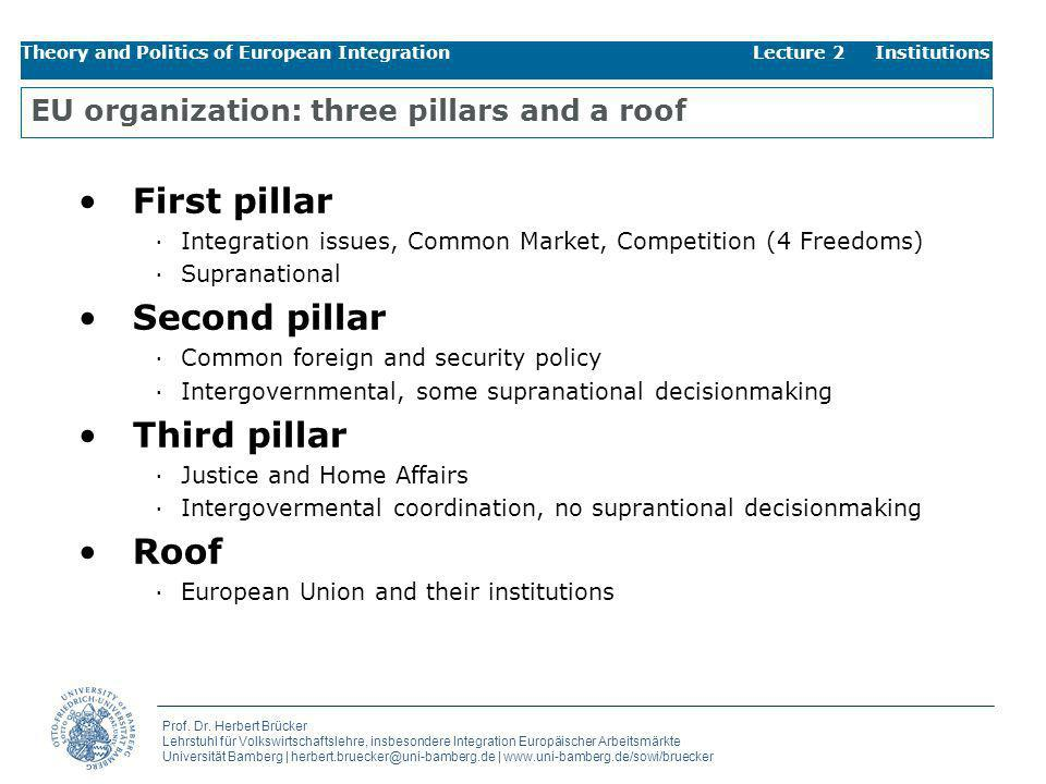EU organization: three pillars and a roof